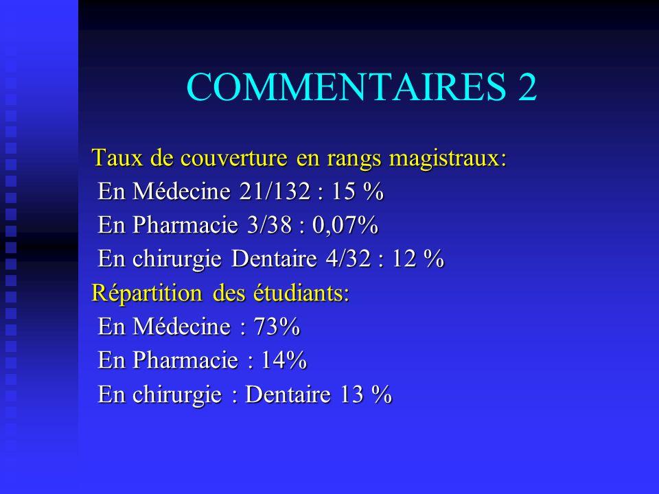 COMMENTAIRES 2 Taux de couverture en rangs magistraux: En Médecine 21/132 : 15 % En Médecine 21/132 : 15 % En Pharmacie 3/38 : 0,07% En Pharmacie 3/38