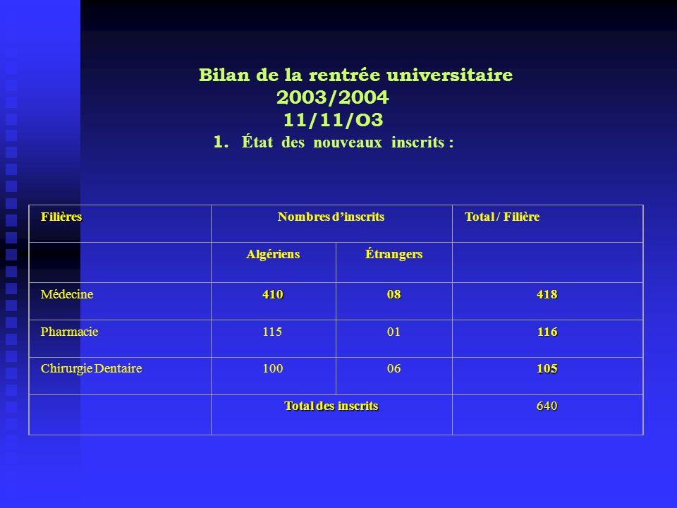 Bilan de la rentrée universitaire 2003/2004 11/11/O3 1. État des nouveaux inscrits : FilièresNombres dinscritsTotal / Filière AlgériensÉtrangers Médec