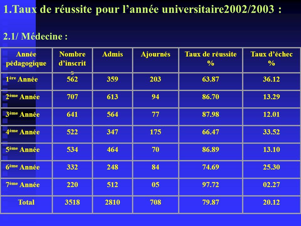 1.Taux de réussite pour lannée universitaire2002/2003 : 2.1/ Médecine : Année pédagogique Nombre dinscrit s AdmisAjournésTaux de réussite % Taux déche