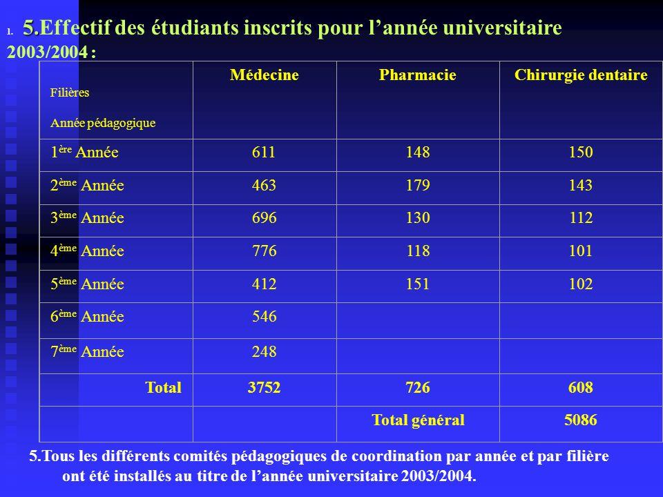 5. 1. 5.Effectif des étudiants inscrits pour lannée universitaire 2003/2004 : Filières Année pédagogique MédecinePharmacieChirurgie dentaire 1 ère Ann