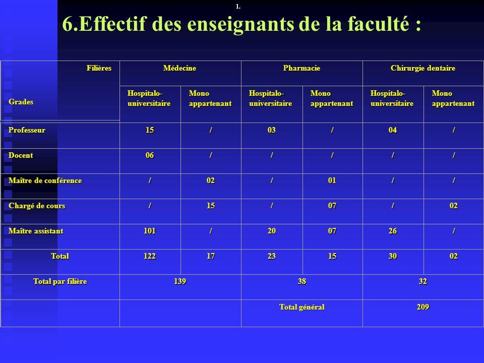 1. 6.Effectif des enseignants de la faculté : Filières Grades MédecinePharmacie Chirurgie dentaire Hospitalo- universitaire Mono appartenant Hospitalo