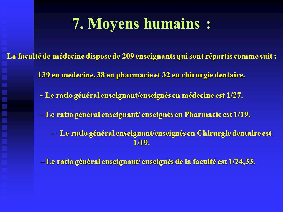 7. Moyens humains : La faculté de médecine dispose de 209 enseignants qui sont répartis comme suit : 139 en médecine, 38 en pharmacie et 32 en chirurg
