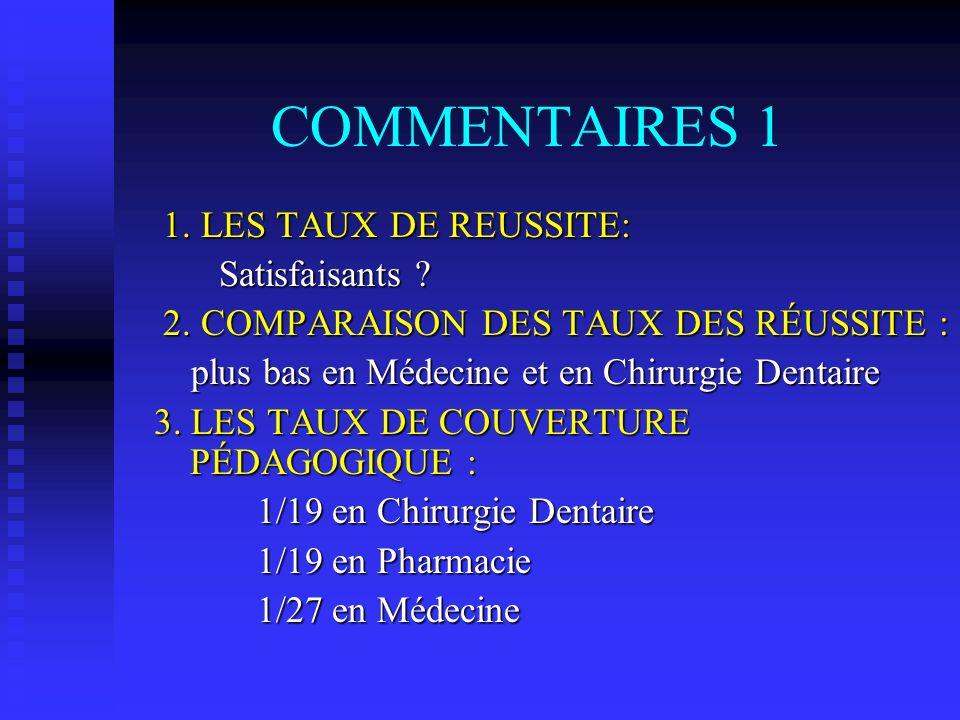 COMMENTAIRES 2 Taux de couverture en rangs magistraux: En Médecine 21/132 : 15 % En Médecine 21/132 : 15 % En Pharmacie 3/38 : 0,07% En Pharmacie 3/38 : 0,07% En chirurgie Dentaire 4/32 : 12 % En chirurgie Dentaire 4/32 : 12 % Répartition des étudiants: En Médecine : 73% En Médecine : 73% En Pharmacie : 14% En Pharmacie : 14% En chirurgie : Dentaire 13 % En chirurgie : Dentaire 13 %