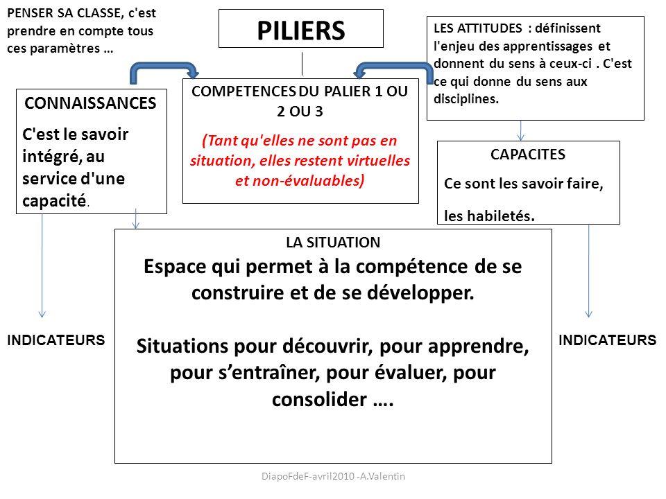 PILIERS LES ATTITUDES : définissent l'enjeu des apprentissages et donnent du sens à ceux-ci. C'est ce qui donne du sens aux disciplines. COMPETENCES D