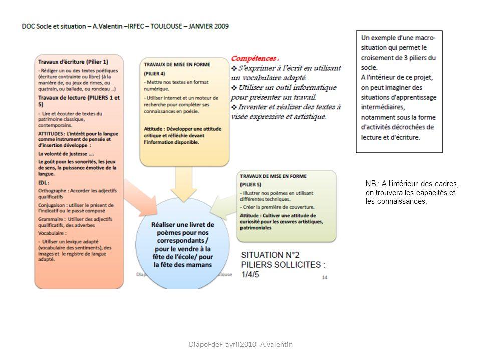DiapoFdeF-avril2010 -A.Valentin NB : A lintérieur des cadres, on trouvera les capacités et les connaissances.