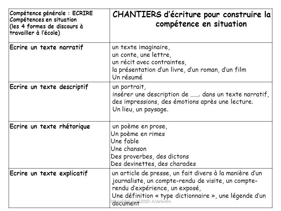 Compétence générale : ECRIRE Compétences en situation (les 4 formes de discours à travailler à lécole) CHANTIERS décriture pour construire la compéten