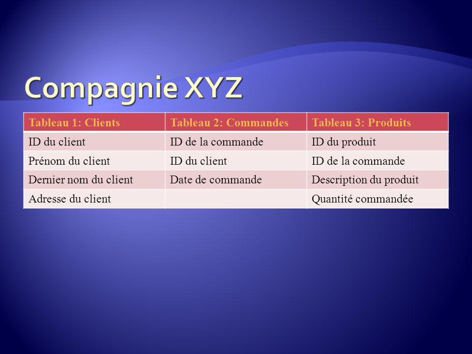 Tableau 1: ClientsTableau 2: CommandesTableau 3: Produits ID du clientID de la commandeID du produit Prénom du clientID du clientID de la commande Der