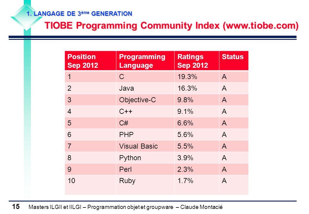 Masters ILGII et IILGI – Programmation objet et groupware – Claude Montacié 15 1. LANGAGE DE 3 ème GENERATION TIOBE Programming Community Index (www.t