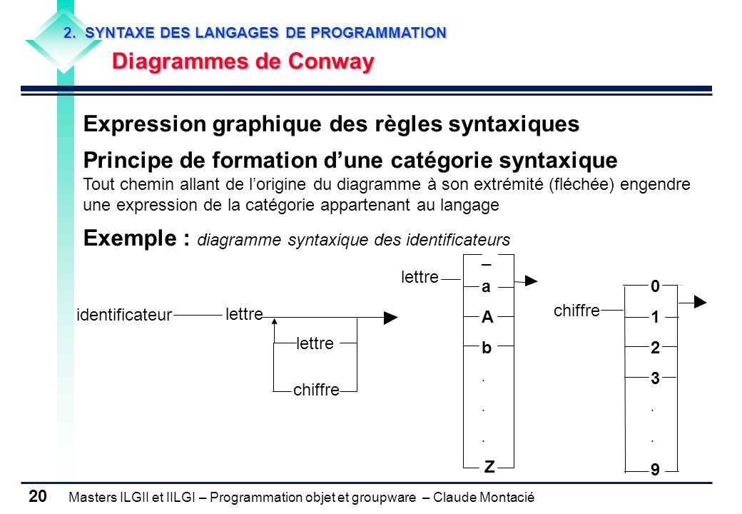 Masters ILGII et IILGI – Programmation objet et groupware – Claude Montacié 20 2. SYNTAXE DES LANGAGES DE PROGRAMMATION Diagrammes de Conway Diagramme