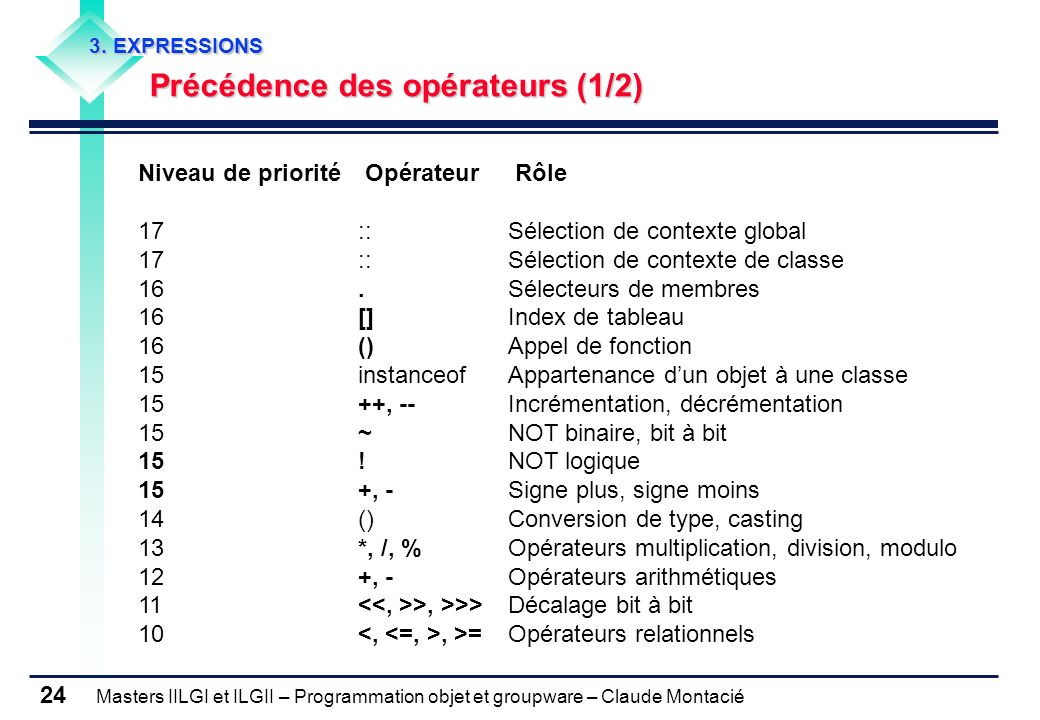 Masters IILGI et ILGII – Programmation objet et groupware – Claude Montacié 24 3. EXPRESSIONS Précédence des opérateurs (1/2) Niveau de priorité Opéra