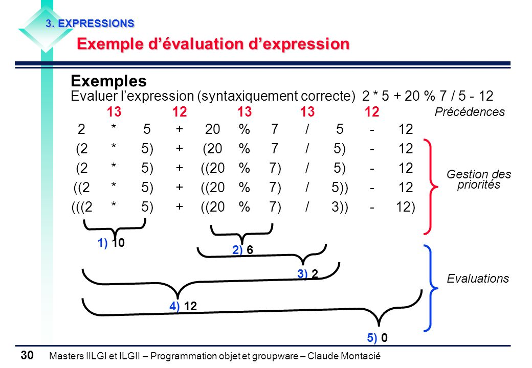 Masters IILGI et ILGII – Programmation objet et groupware – Claude Montacié 30 3. EXPRESSIONS Exemple dévaluation dexpression Exemples Evaluer lexpres
