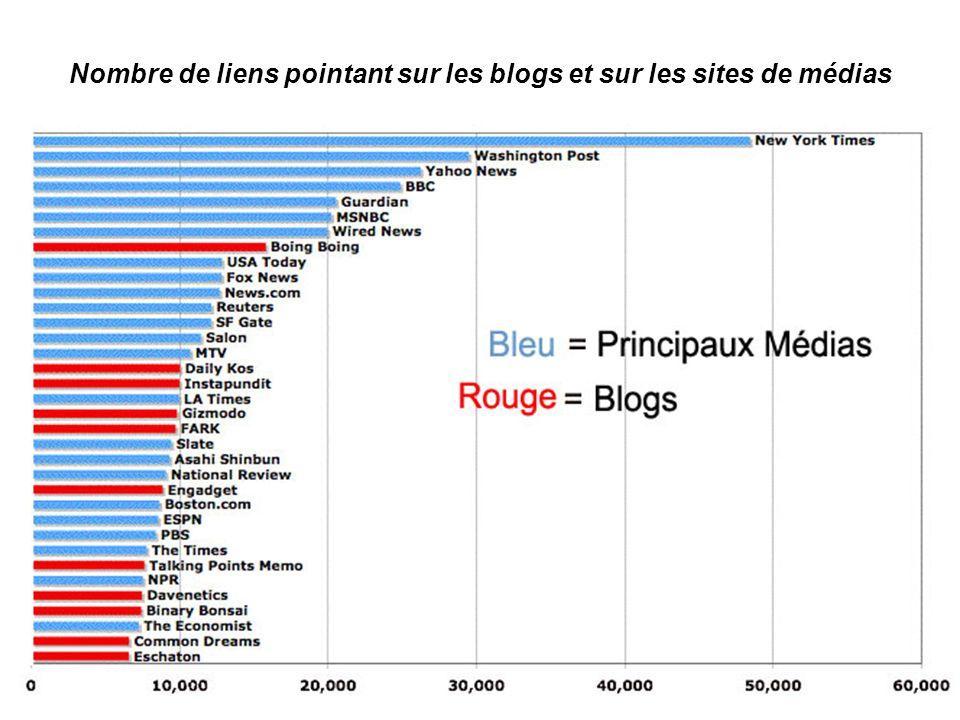 Nombre de liens pointant sur les blogs et sur les sites de médias