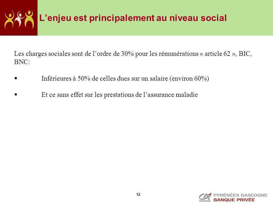 12 Lenjeu est principalement au niveau social Les charges sociales sont de lordre de 30% pour les rémunérations « article 62 », BIC, BNC: Inférieures