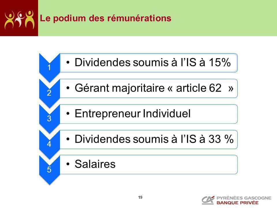 19 Le podium des rémunérations 1 Dividendes soumis à lIS à 15% 2 Gérant majoritaire « article 62 » 3 Entrepreneur Individuel 4 Dividendes soumis à lIS