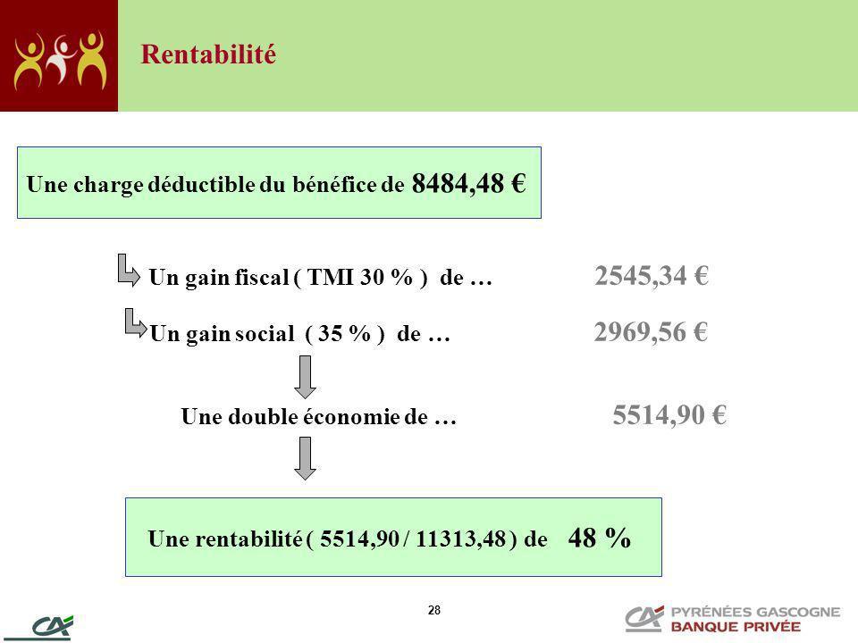 28 Un gain fiscal ( TMI 30 % ) de … 2545,34 Un gain social ( 35 % ) de … 2969,56 Une double économie de … 5514,90 Une charge déductible du bénéfice de