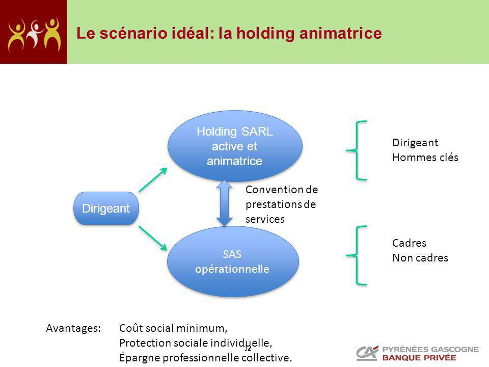 32 Le scénario idéal: la holding animatrice Holding SARL active et animatrice SAS opérationnelle Dirigeant Convention de prestations de services Dirig
