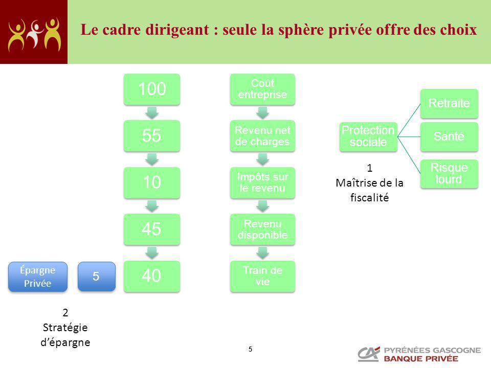 5 Coût entreprise Revenu net de charges Impôts sur le revenu Revenu disponible Train de vie 10055104540 Protection sociale RetraiteSanté Risque lourd