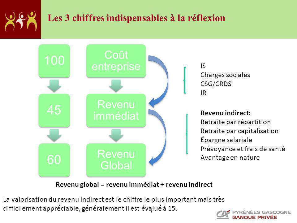 7 Coût entreprise Revenu immédiat Revenu Global 1004560 IS Charges sociales CSG/CRDS IR Revenu indirect: Retraite par répartition Retraite par capital