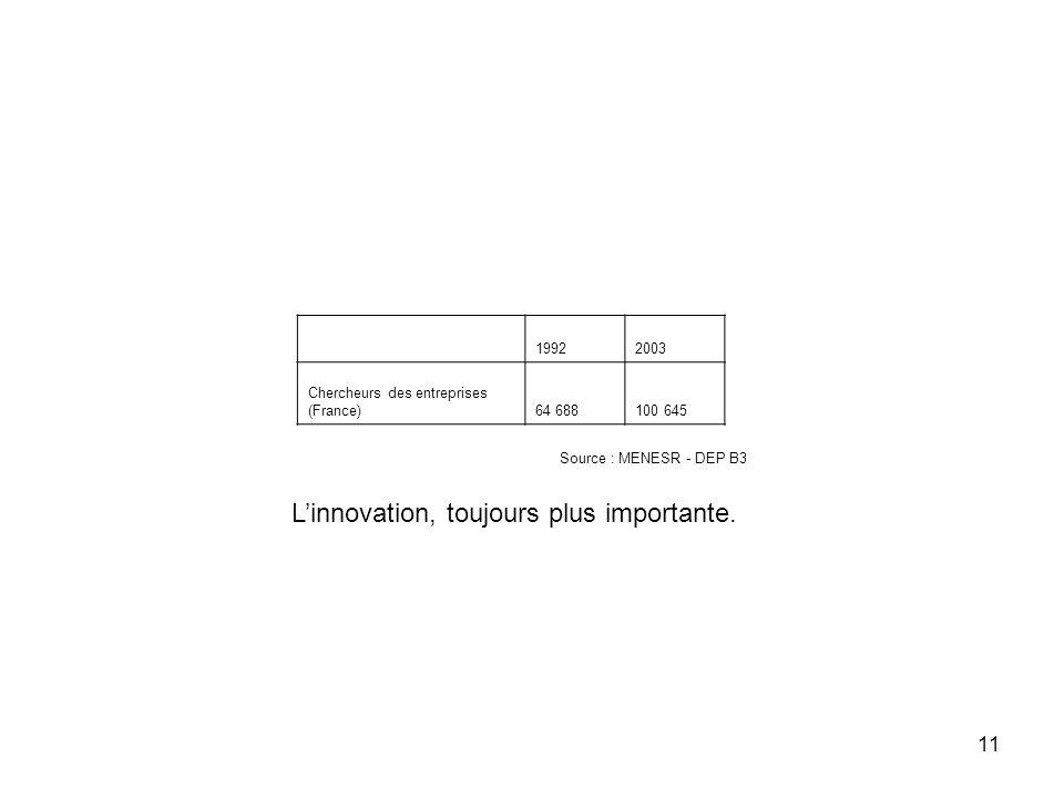 11 19922003 Chercheurs des entreprises (France)64 688100 645 Linnovation, toujours plus importante. Source : MENESR - DEP B3