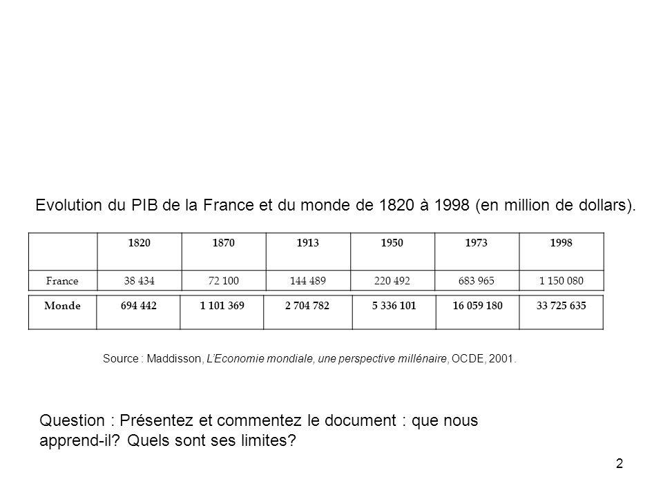 2 182018701913195019731998 France38 43472 100144 489220 492683 9651 150 080 Source : Maddisson, LEconomie mondiale, une perspective millénaire, OCDE,