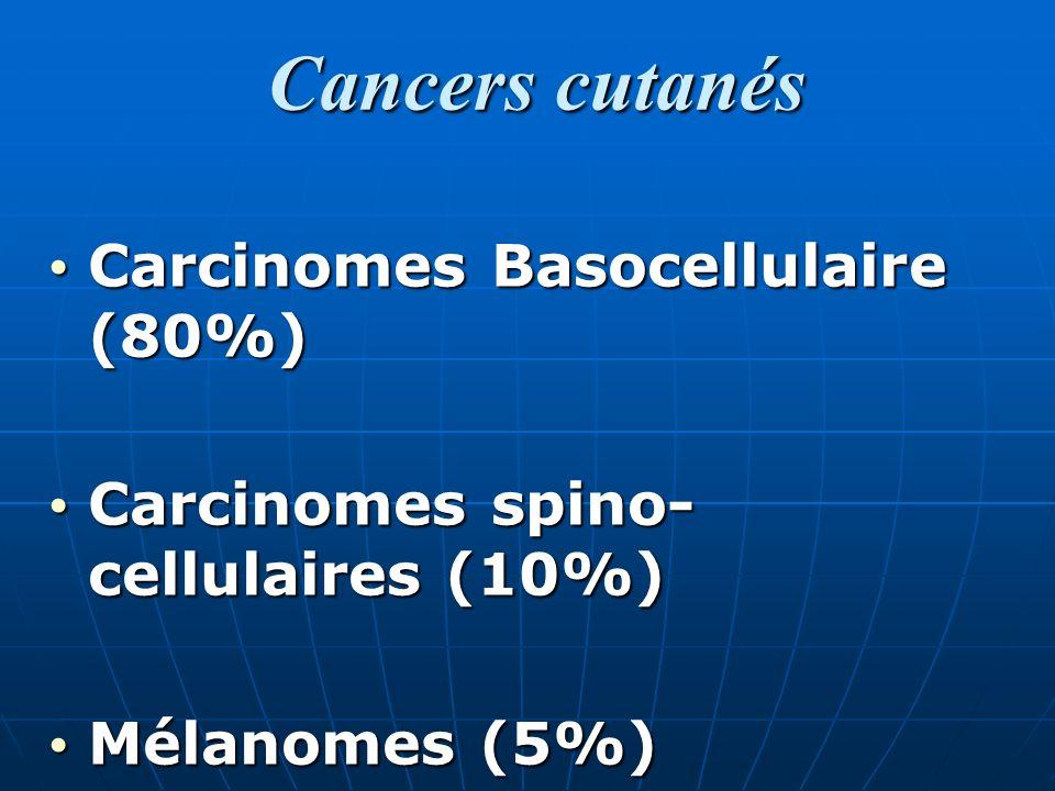 Cancers cutanés Cancers cutanés Carcinomes Basocellulaire (80%) Carcinomes Basocellulaire (80%) Carcinomes spino- cellulaires (10%) Carcinomes spino- cellulaires (10%) Mélanomes (5%) Mélanomes (5%)