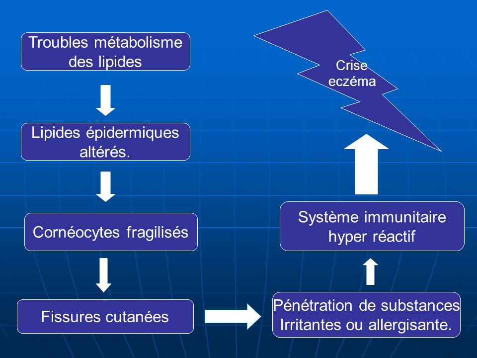 Troubles métabolisme des lipides Lipides épidermiques altérés.