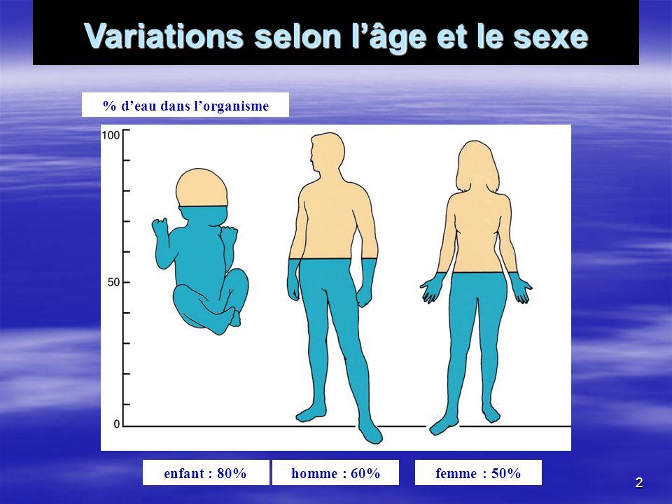 Variations selon lâge et le sexe enfant : 80%homme : 60%femme : 50% % deau dans lorganisme 2