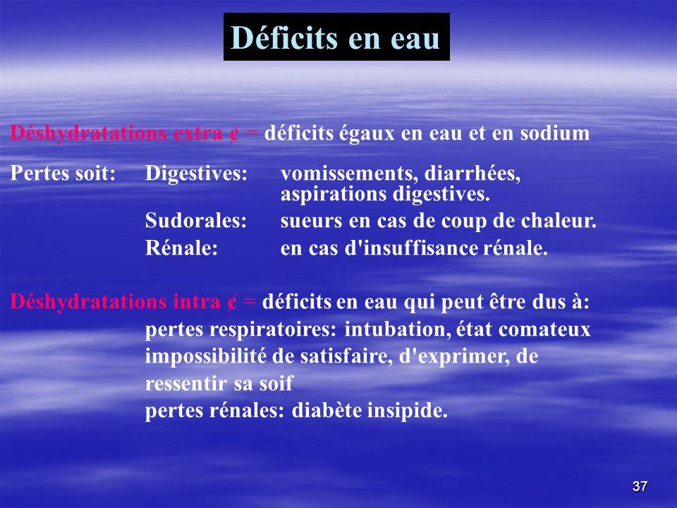 Déshydratations extra ¢ = déficits égaux en eau et en sodium Pertes soit: Digestives:vomissements, diarrhées, aspirations digestives. Sudorales: sueur