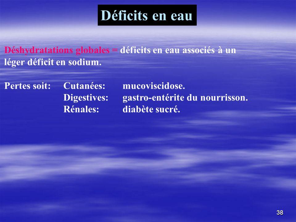 Déshydratations globales = déficits en eau associés à un léger déficit en sodium. Pertes soit:Cutanées:mucoviscidose. Digestives:gastro-entérite du no