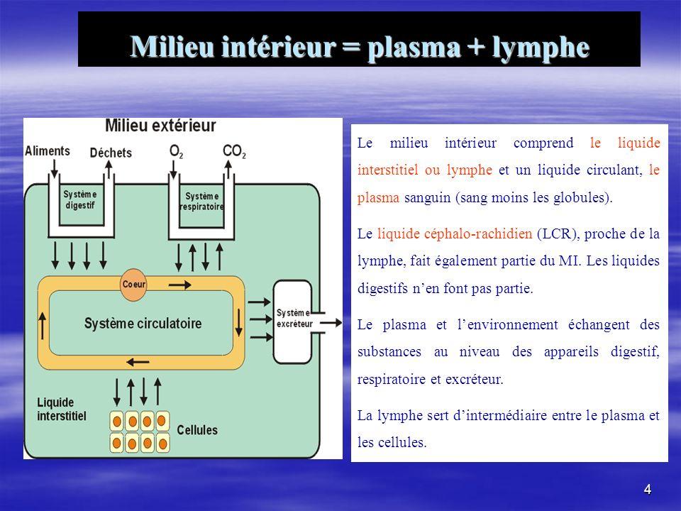 Milieu intérieur = plasma + lymphe Le milieu intérieur comprend le liquide interstitiel ou lymphe et un liquide circulant, le plasma sanguin (sang moi