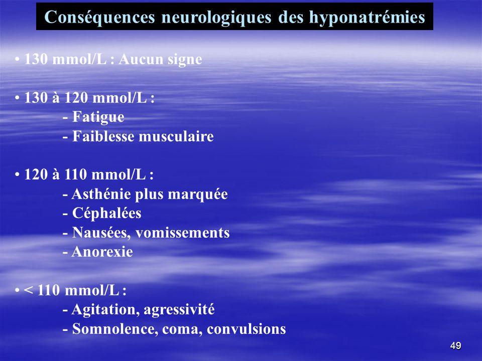 Conséquences neurologiques des hyponatrémies 130 mmol/L : Aucun signe 130 à 120 mmol/L : - Fatigue - Faiblesse musculaire 120 à 110 mmol/L : - Asthéni