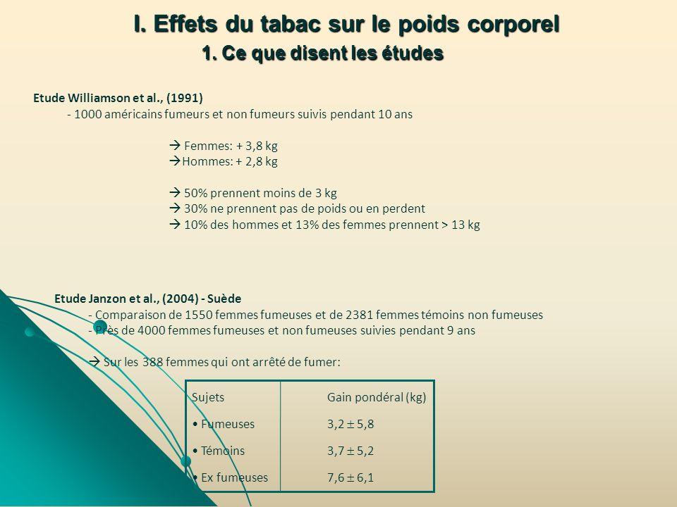 I. Effets du tabac sur le poids corporel 1. Ce que disent les études Etude Williamson et al., (1991) - 1000 américains fumeurs et non fumeurs suivis p