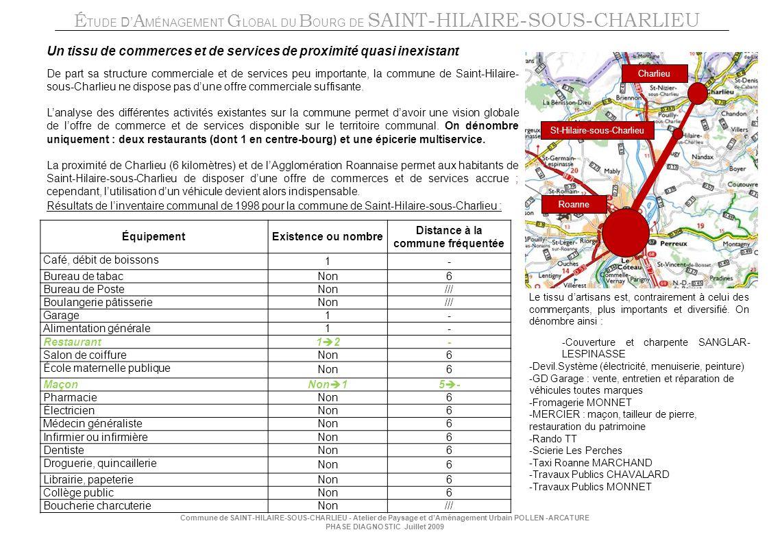 É TUDE D A MÉNAGEMENT G LOBAL DU B OURG DE SAINT-HILAIRE-SOUS-CHARLIEU Commune de SAINT-HILAIRE-SOUS-CHARLIEU - Atelier de Paysage et dAménagement Urbain POLLEN -ARCATURE PHASE DIAGNOSTIC Juillet 2009 Un tissu de commerces et de services de proximité quasi inexistant De part sa structure commerciale et de services peu importante, la commune de Saint-Hilaire- sous-Charlieu ne dispose pas dune offre commerciale suffisante.