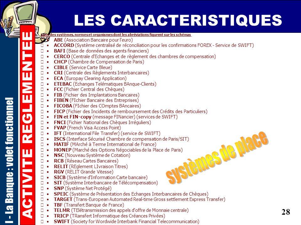 27 LES CARACTERISTIQUES ACTIVITE REGLEMENTEE des obligations de moyens raccordement aux systèmes de Place SIT, CRI, TBF, SWIFT,.... RCB, MONEO,.... RE