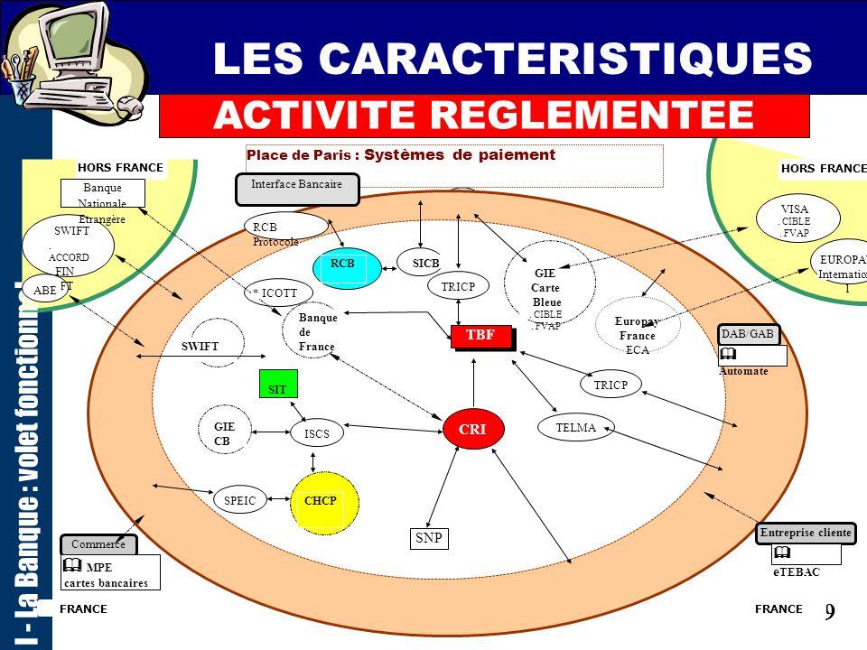 28 LES CARACTERISTIQUES ACTIVITE REGLEMENTEE I - La Banque : volet fonctionnel Liste des systèmes, normes et organismes dont les abréviations figurent