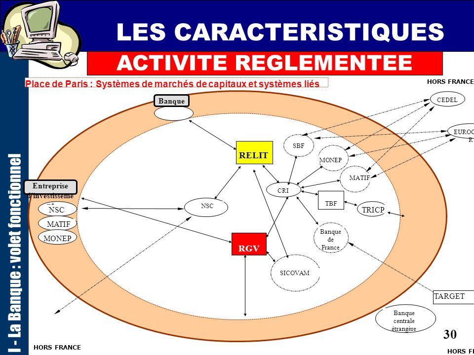 29 LES CARACTERISTIQUES I - La Banque : volet fonctionnel Place de Paris : Systèmes de paiement TBF CHCP CRI SPEIC SIT TRICP TELMA RCB Commerce DAB/GA