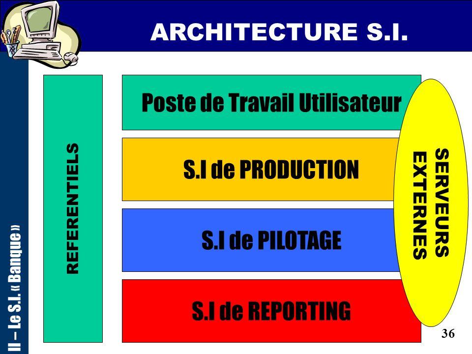 35 I – La Banque : volet fonctionnel et besoins II – La traduction en terme de S.I III – Les métiers liés au S.I et lOrganisation SOMMAIRE