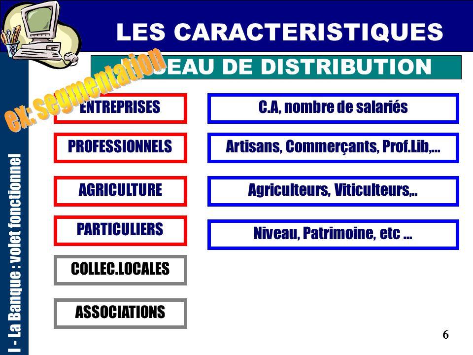 6 LES CARACTERISTIQUES I - La Banque : volet fonctionnel RESEAU DE DISTRIBUTION ENTREPRISES PROFESSIONNELS AGRICULTURE PARTICULIERS ASSOCIATIONS COLLEC.LOCALES C.A, nombre de salariés Artisans, Commerçants, Prof.Lib,...