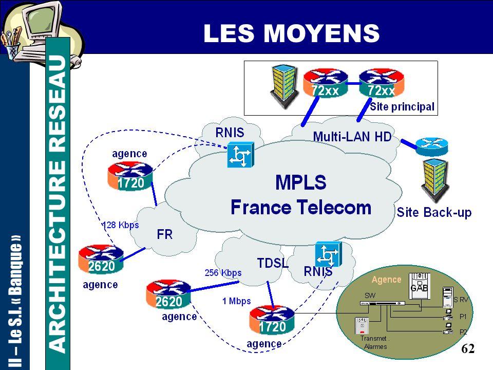 61 LES MOYENS APPLICATIF CTI II – Le S.I. « Banque » Gestion des RDV ENCHAINEMENT DES PAGES WEB Phase 1 Phase 2 Phase 3 Phase 4 Phase 5