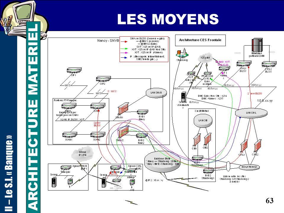 62 LES MOYENS II – Le S.I. « Banque » ARCHITECTURE RESEAU