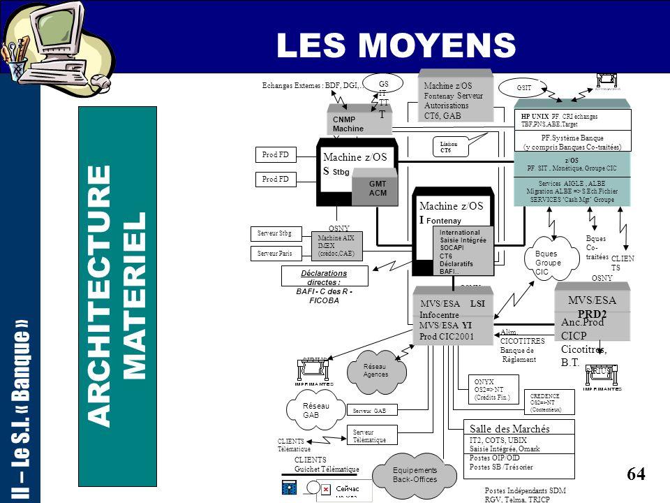 63 LES MOYENS II – Le S.I. « Banque » ARCHITECTURE MATERIEL