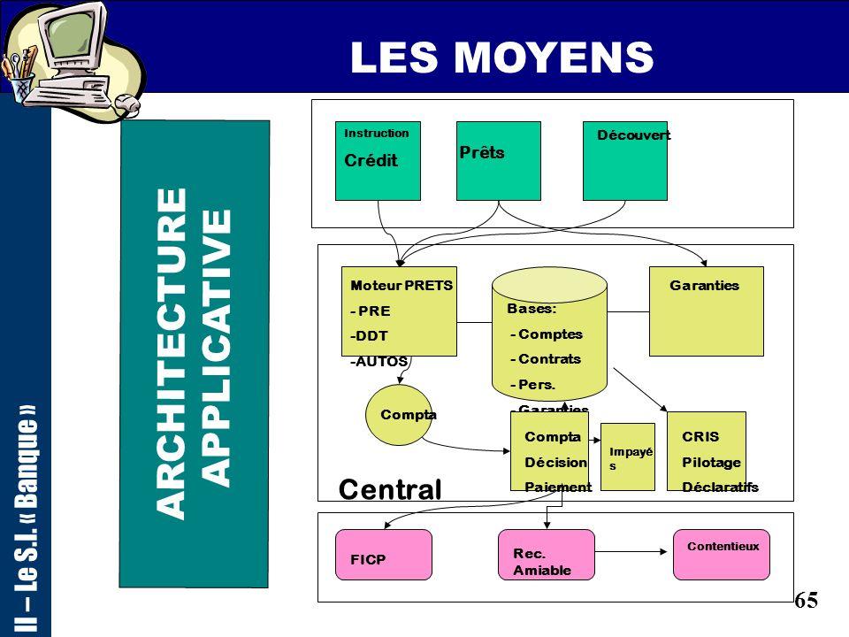 64 LES MOYENS II – Le S.I. « Banque » CLIEN TS Alim. CICOTITRES Banque de Règlement Anc.Prod CICP Cicotitres, B.T. MVS/ESA PRD2 z/OS PF. SIT, Monétiqu