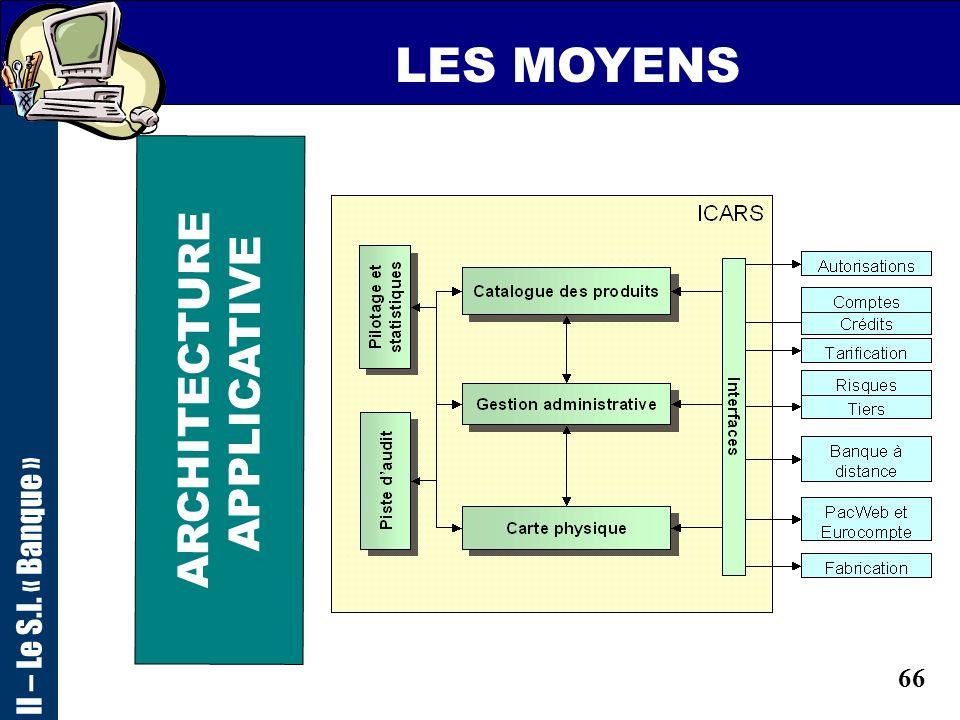 65 LES MOYENS ARCHITECTURE APPLICATIVE II – Le S.I. « Banque » Instruction Crédit Prêts Découvert Moteur PRETS - PRE -DDT -AUTOS Garanties Bases: - Co