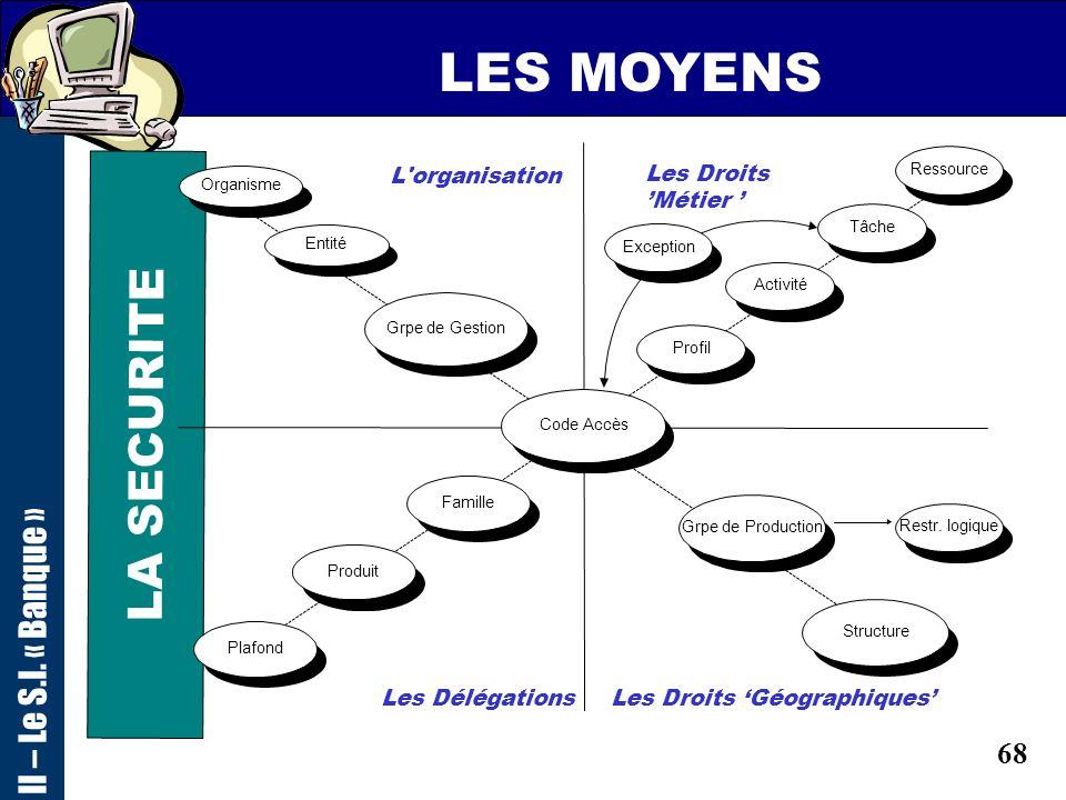 67 LES MOYENS LA SECURITE II – Le S.I. « Banque » -lélaboration et la diffusion de règles, normes et procédures dutilisation des outils informatiques,