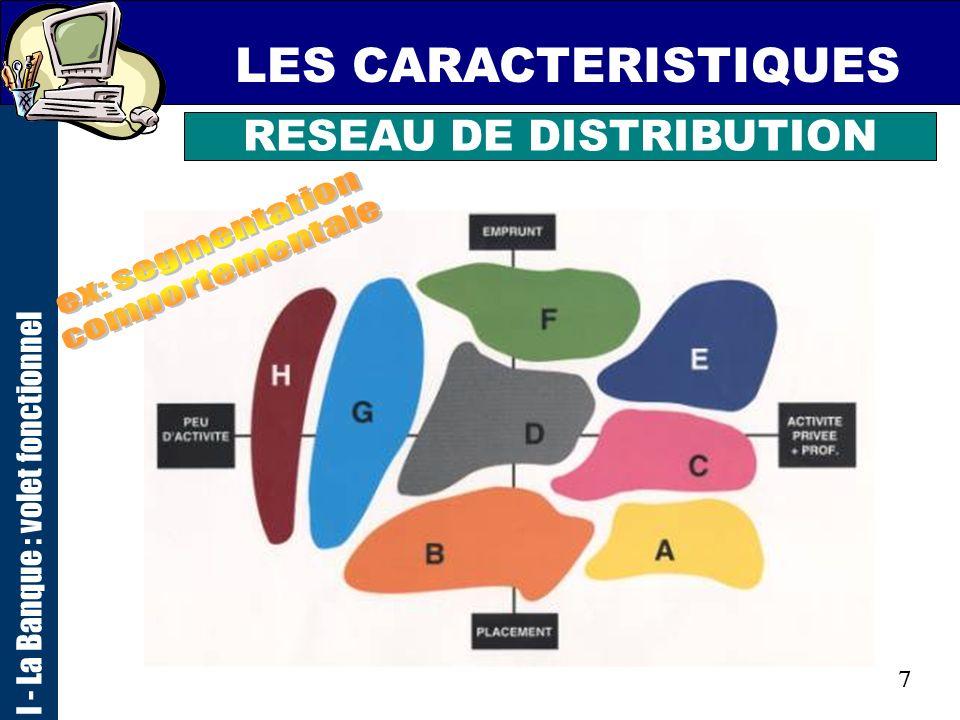 6 LES CARACTERISTIQUES I - La Banque : volet fonctionnel RESEAU DE DISTRIBUTION ENTREPRISES PROFESSIONNELS AGRICULTURE PARTICULIERS ASSOCIATIONS COLLE