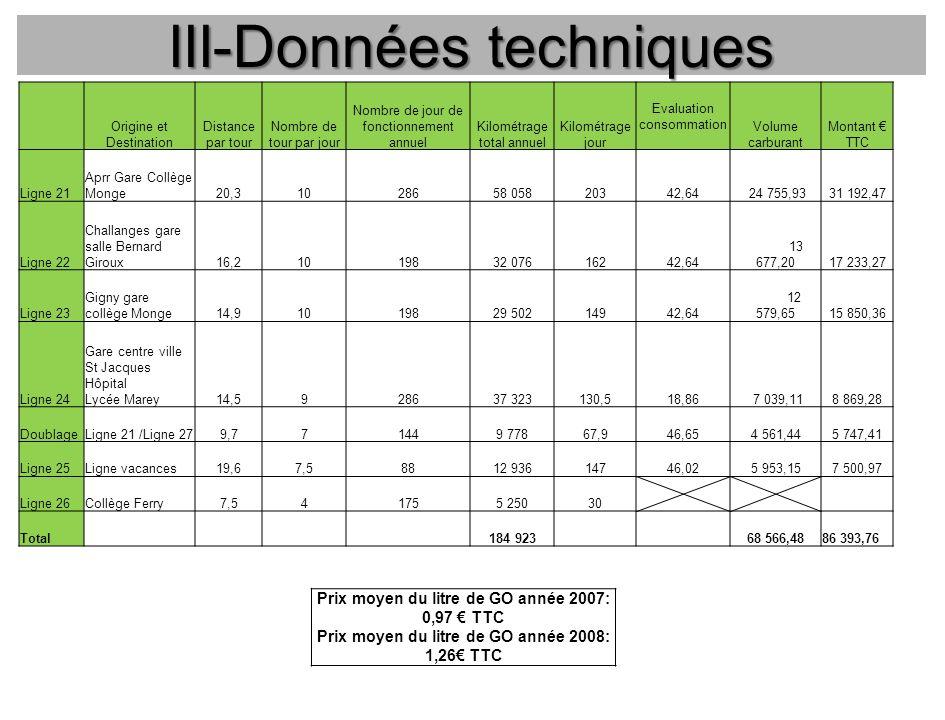 III-Données techniques Origine et Destination Distance par tour Nombre de tour par jour Nombre de jour de fonctionnement annuel Kilométrage total annu