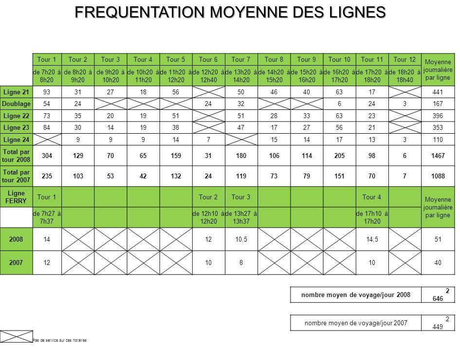 FREQUENTATION MOYENNE DES LIGNES Tour 1Tour 2Tour 3Tour 4Tour 5Tour 6Tour 7Tour 8Tour 9Tour 10Tour 11Tour 12 Moyenne journalière par ligne de 7h20 à 8