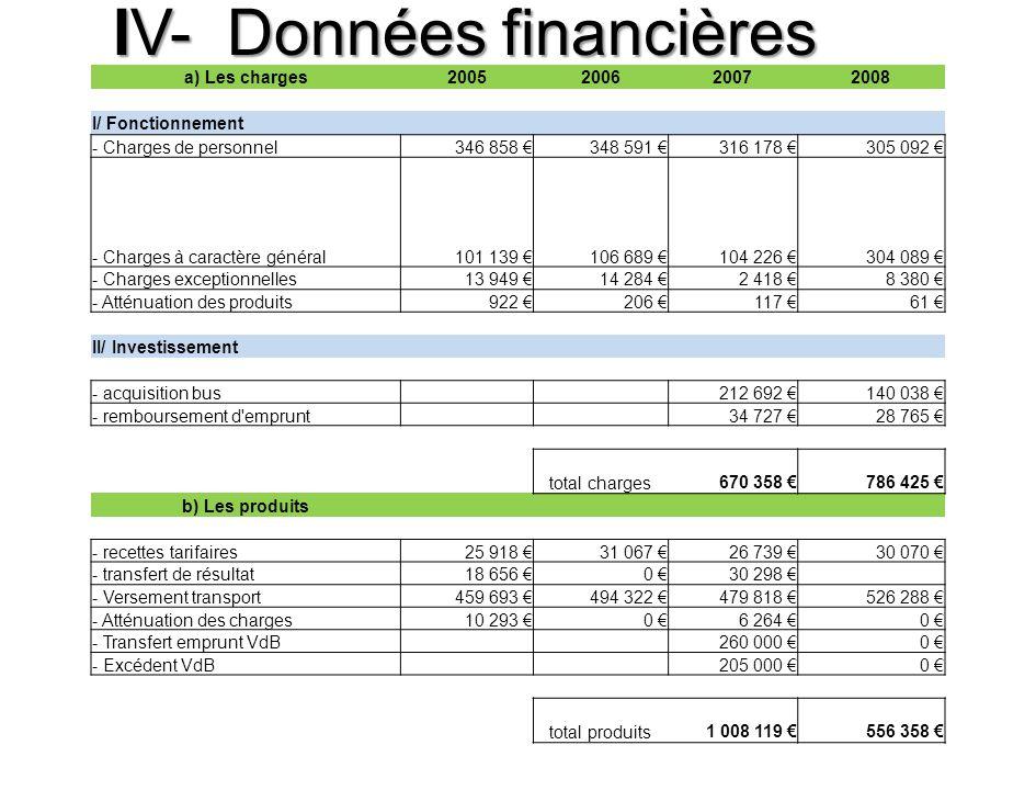 IV- Données financières a) Les charges2005200620072008 I/ Fonctionnement - Charges de personnel346 858 348 591 316 178 305 092 - Charges à caractère g