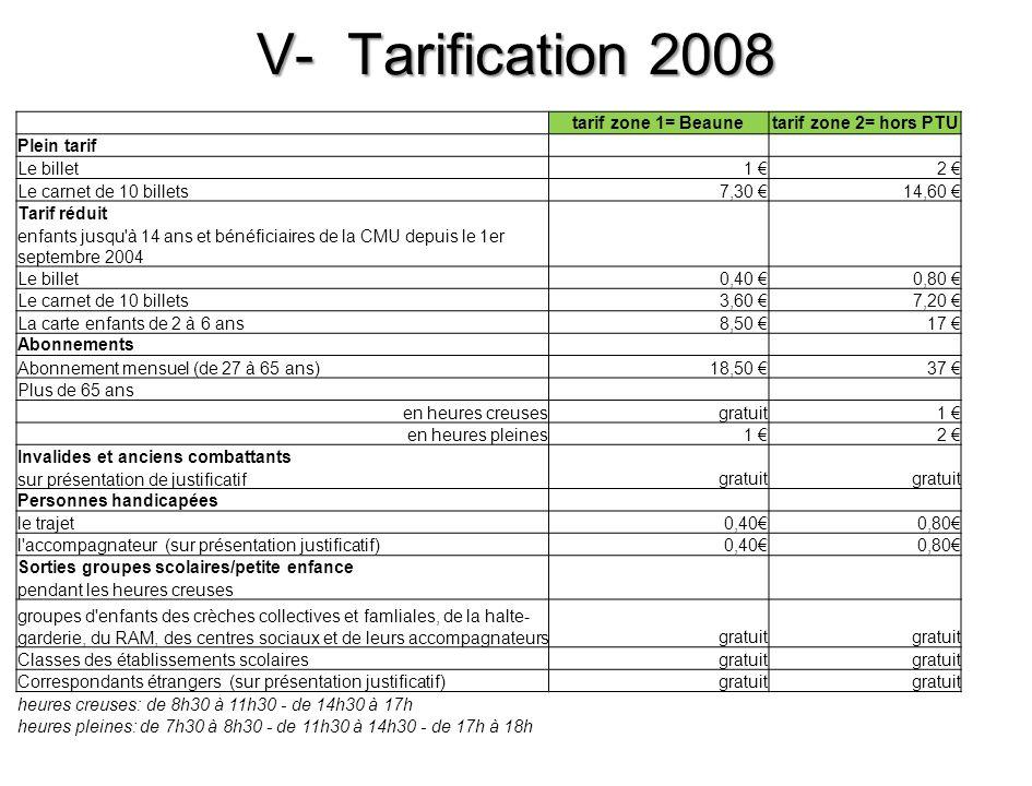 V- Tarification 2008 tarif zone 1= Beaunetarif zone 2= hors PTU Plein tarif Le billet1 2 Le carnet de 10 billets7,30 14,60 Tarif réduit enfants jusqu'