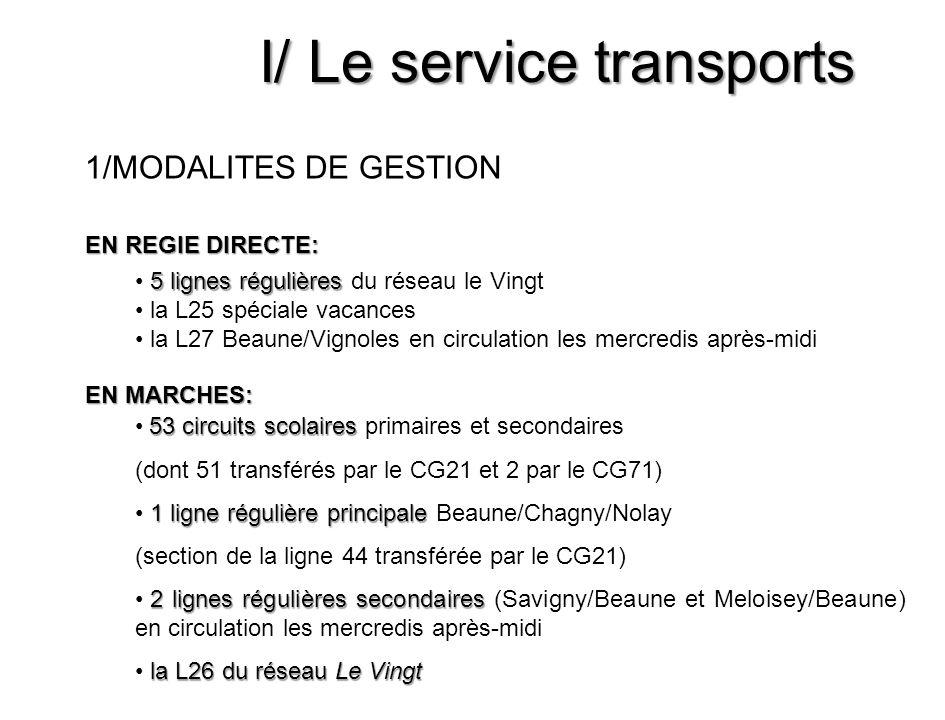 I/ Le service transports 53 circuits scolaires 53 circuits scolaires primaires et secondaires (dont 51 transférés par le CG21 et 2 par le CG71) 1 lign